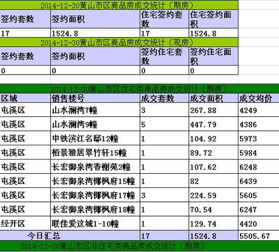 黄山楼市12月30日网签17套宅均价元5505.67/㎡