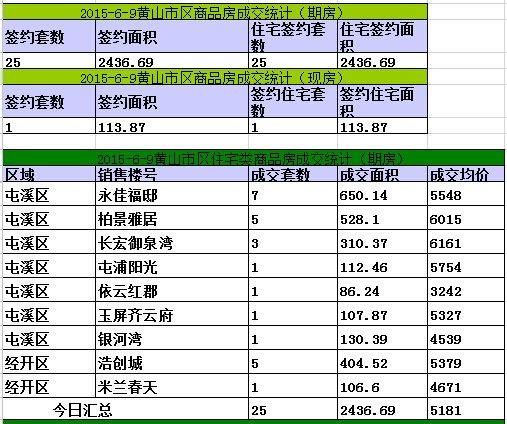 黄山楼市6月9日网签26套宅均价5181元/㎡