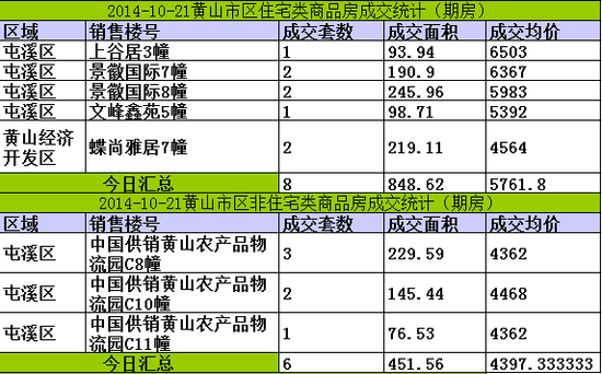 黄山楼市10月21日网签14套宅均价5762元/㎡