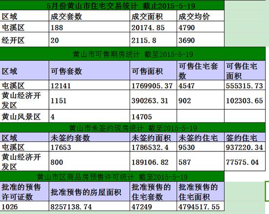 黄山楼市5月19日网签38套宅均5825元/㎡