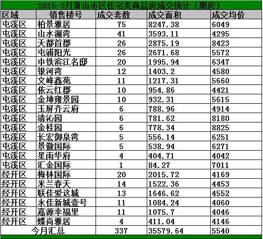 2015年3月黄山市区房产市场期房网签337套