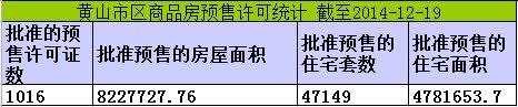 黄山楼市12月19日网签6套宅均价元5392/㎡
