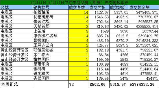 黄山10月11日-10月17日期房网签72套均价5318元/㎡