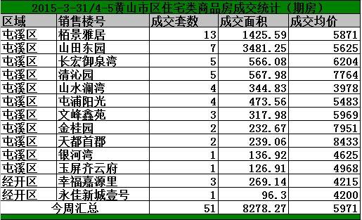 黄山3.31-4.5日期房网签66套宅均价5971/㎡