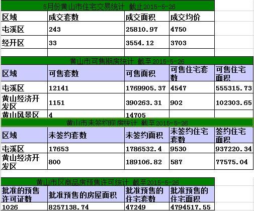 黄山楼市5月26日网签20套宅均4951元/㎡