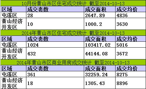 黄山楼市10月13日网签18套宅均价5894元/㎡
