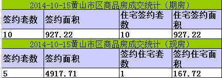 黄山楼市10月15日网签10套宅均价4664元/㎡