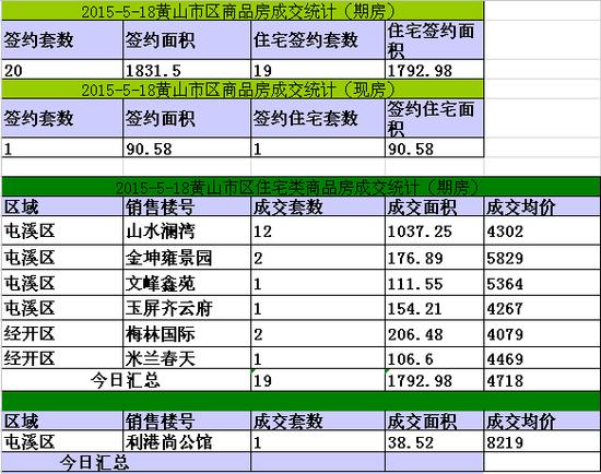 黄山楼市5月18日网签21套宅均4718元/㎡