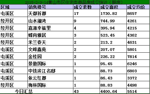 黄山2.9-2.14日期房网签64套宅均价5514元/㎡