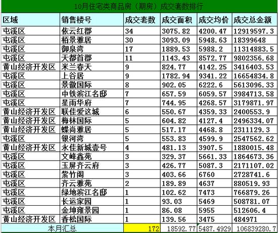 2014年10月黄山市区房产市场期房网签200套
