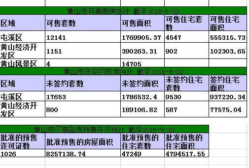 黄山楼市5月22日网签4套宅均5756.6元/㎡