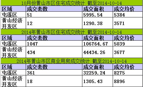 黄山楼市10月14日网签30套宅均价5613元/㎡