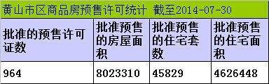 2014年7月黄山市区房产市场住宅期房网签108套