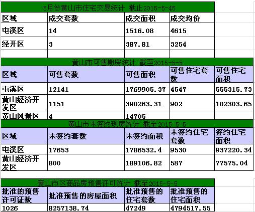黄山楼市5月5日网签10套宅均价4974/㎡