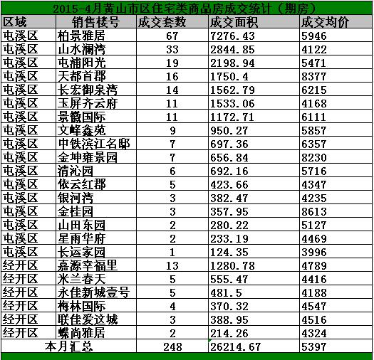 2015年4月黄山市区房产市场期房网签248套