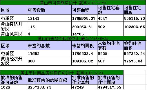 黄山楼市5月20日网签47套宅均5238元/㎡