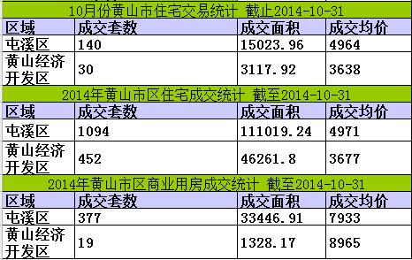 黄山楼市10月31日网签9套宅均价4750元/㎡