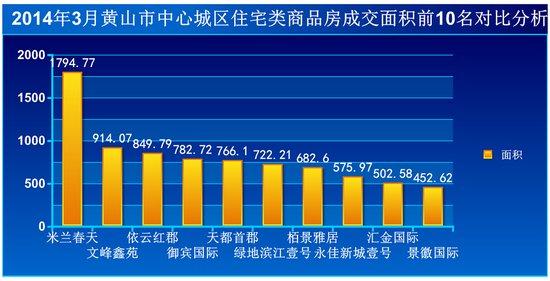 2014年3月黄山房产市场网上签约135套