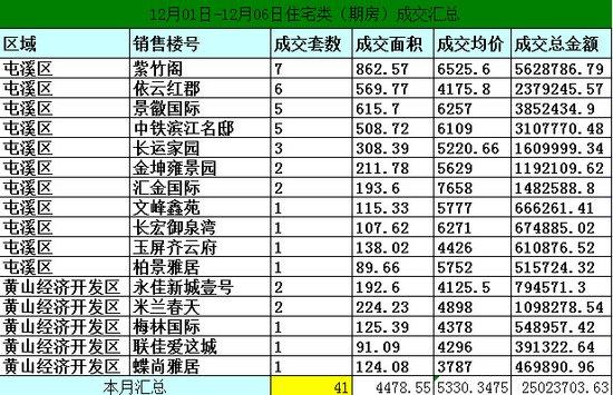 黄山12.01-12.06日期房网签53套宅均价5330元/㎡