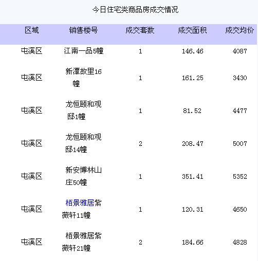 2013年6月6日黄山住宅类商品房网上签约9套