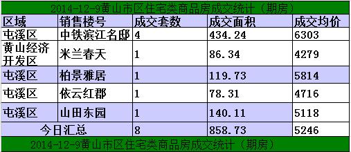黄山楼市12月9日网签8套宅均价元5246/㎡