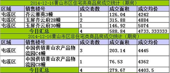 黄山楼市12月16日网签13套宅均价元4733/㎡
