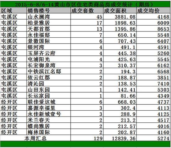 黄山6.8-6.14日期房网签129套宅均价5274/㎡