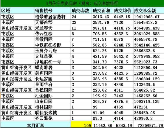 2014年9月黄山市区房产市场住宅期房网签109套
