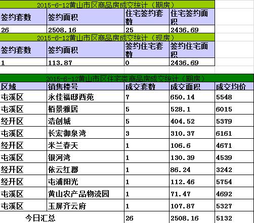 黄山楼市6月12日网签27套宅均价5474元/㎡