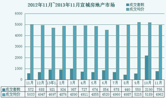 2013年宣城商品房销售均价稳中有升