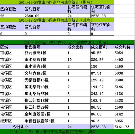 黄山楼市12月29日网签24套宅均价元5161/㎡