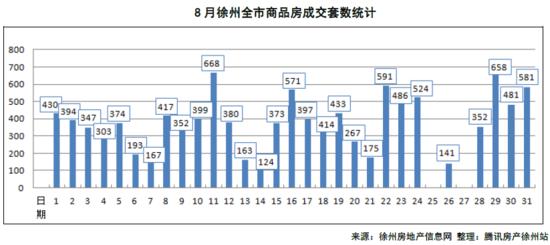 2016年徐州8月楼市报告