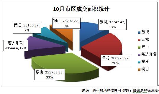 2016年徐州10月楼市报告