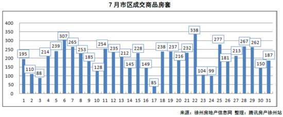 2016年徐州7月楼市报告