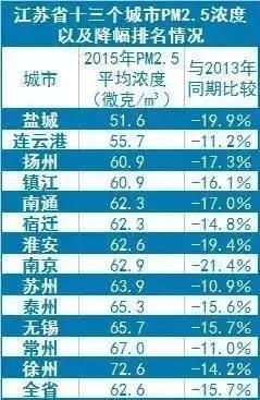 盐城荣获江苏PM2.5国考状元 中南作出重要贡