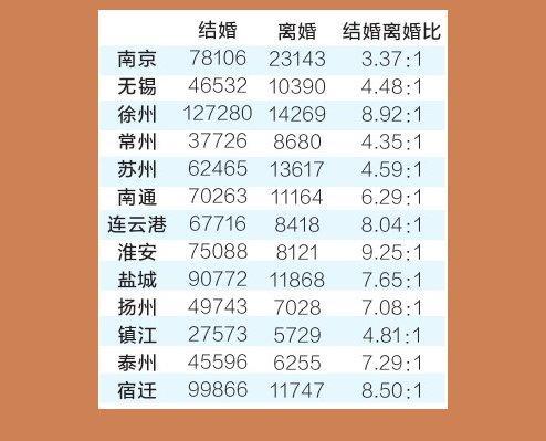 江苏房价走势被指与离婚率同步 网友:高房价害