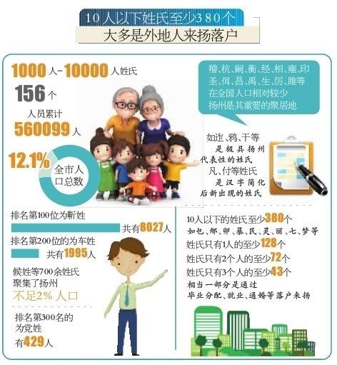 姓氏最多人口排行_日本人口数最多的姓氏排名