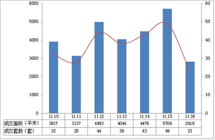 扬州商品房周销售排行榜