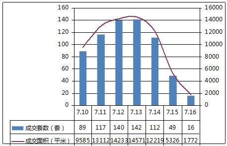扬州市区商品房周销售排行榜