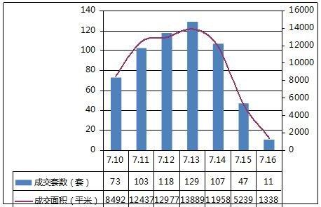 扬州市区住宅周销售排行榜