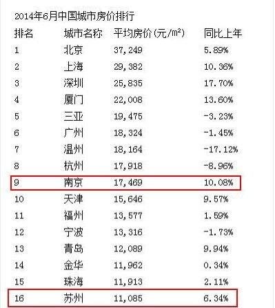 2014全国房价排行及走势分析江苏12市上榜_频
