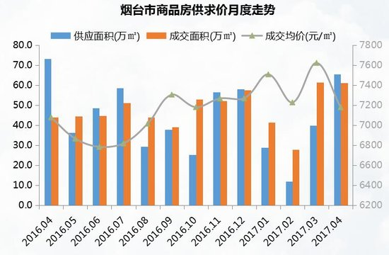 4月烟台楼市月报 成交均价7178元/㎡ 中海国社居成交榜首