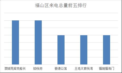 数据烟台:2.6-2.12腾讯房产400来电排行榜