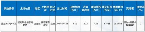 6.19-6.25烟台楼市周报 成交1301套 嵛景华城居首