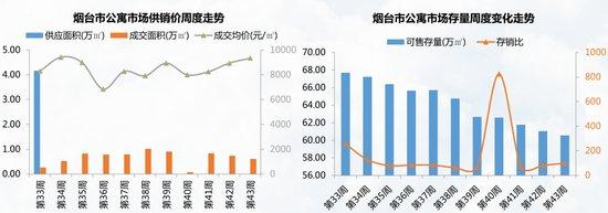 10.23-10.29烟台楼市均价7876元/㎡ 力高阳光海岸成交居首