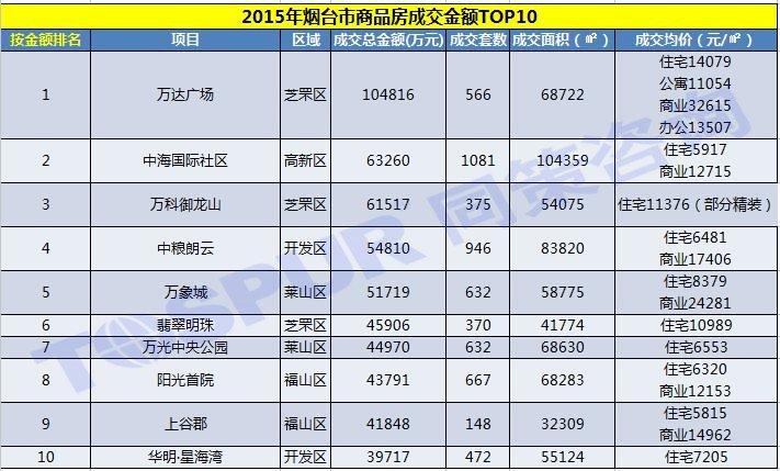 2015年烟台市商品房成交金额TOP10