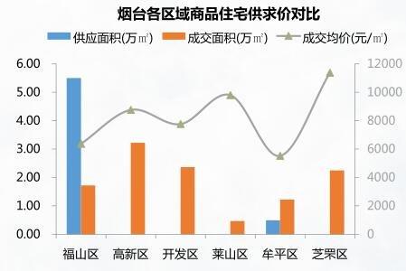 9.4-9.10烟台成交均价8397元/㎡ 中海国际社区成交居首