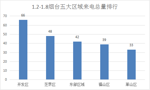 数据烟台:1.2-1.8腾讯房产400来电排行榜