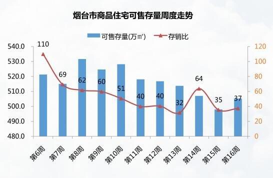 4.17-4.23烟台楼市周报 成交1334套 中海国社居首