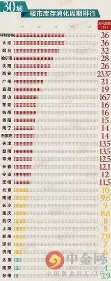全国30城房地产库存排行 2016中国城市买房压力榜单
